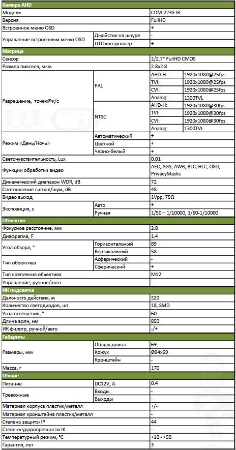 технический паспорт Partizan 2.0MP CDM-223S-IR FullHD