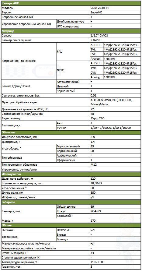 Datasheet (паспорт) Partizan 4.0MP CDM-233H-IR SuperHD