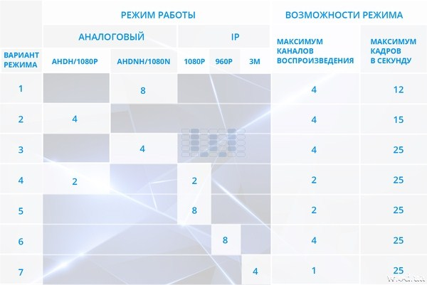 Видеорегистратор AHD Tecsar HD - Modernist 8 канальный