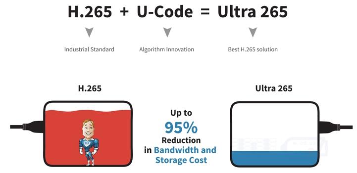 сжатие Ultra 265